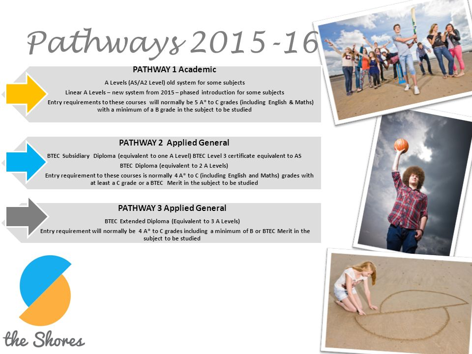 Pathways 2015-16 PATHWAY 1 Academic PATHWAY 2 Applied General