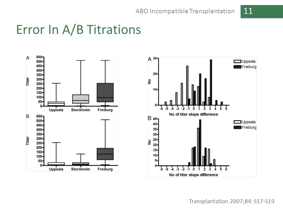 Error In A/B Titrations