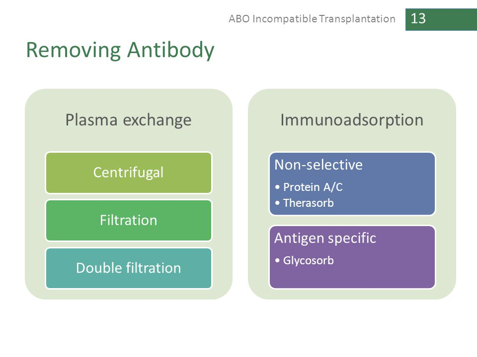 Removing Antibody Plasma exchange Immunoadsorption Centrifugal