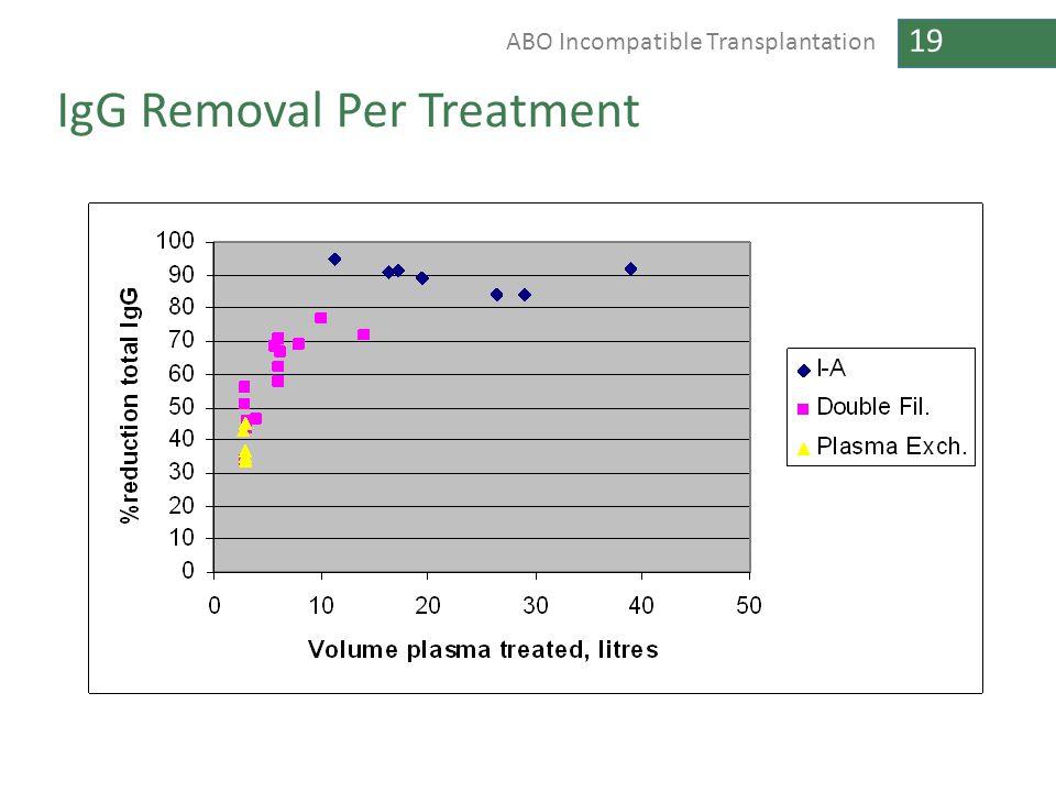 IgG Removal Per Treatment