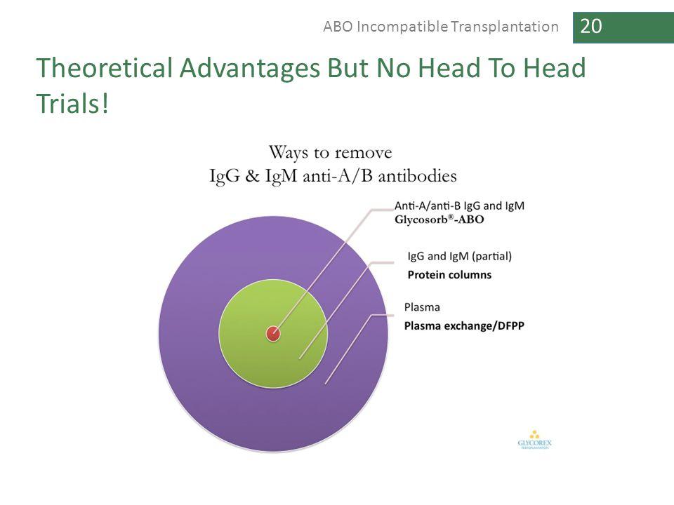 Theoretical Advantages But No Head To Head Trials!