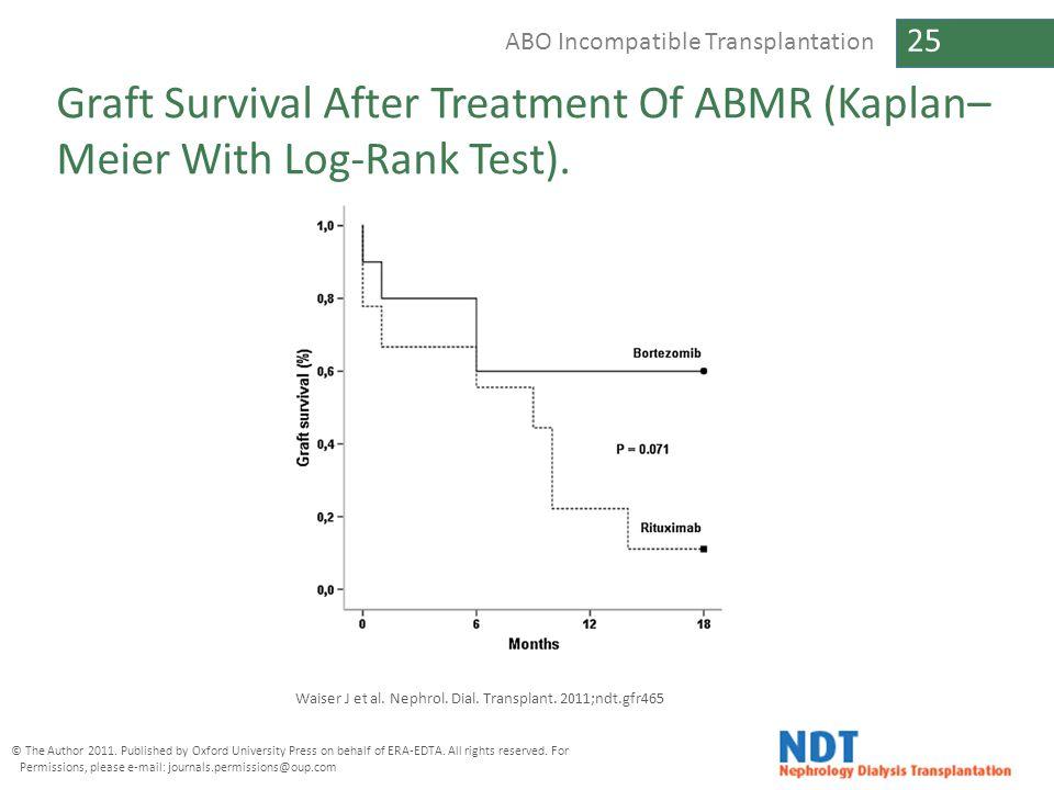 Graft Survival After Treatment Of ABMR (Kaplan–Meier With Log-Rank Test).