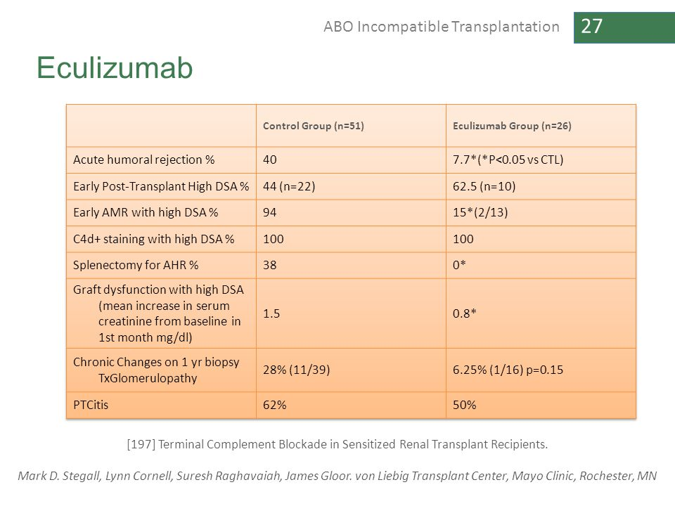 Eculizumab Acute humoral rejection % 40 7.7*(*P<0.05 vs CTL)