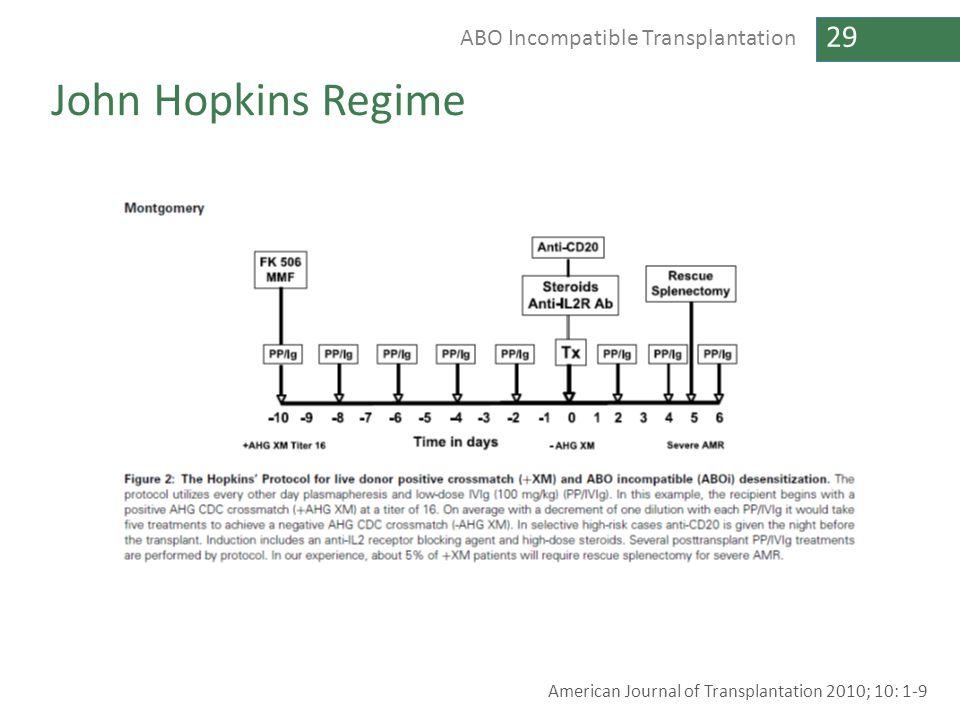 John Hopkins Regime American Journal of Transplantation 2010; 10: 1-9