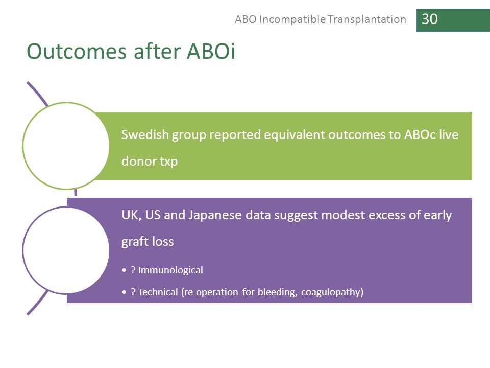 Outcomes after ABOi Swedish group reported equivalent outcomes to ABOc live donor txp.
