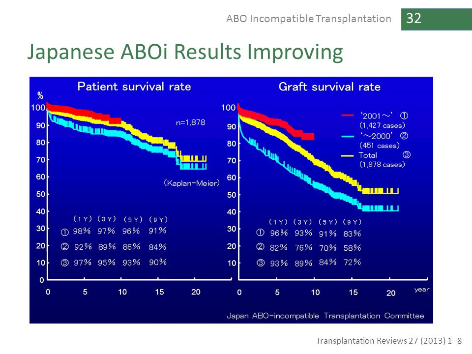 Japanese ABOi Results Improving