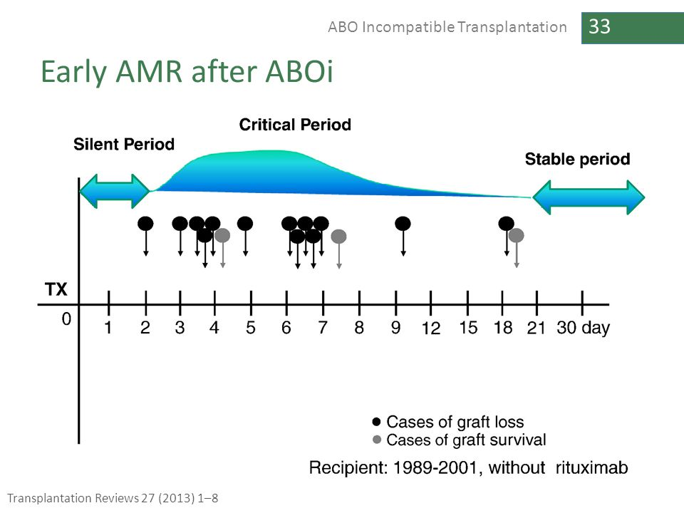 Early AMR after ABOi Transplantation Reviews 27 (2013) 1–8