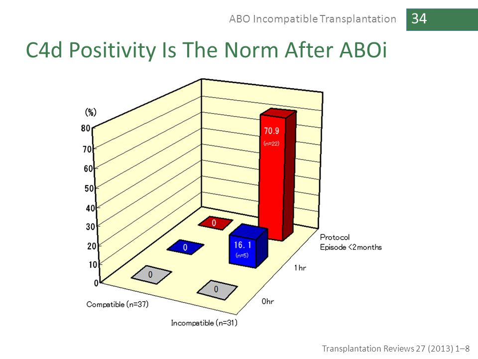 C4d Positivity Is The Norm After ABOi