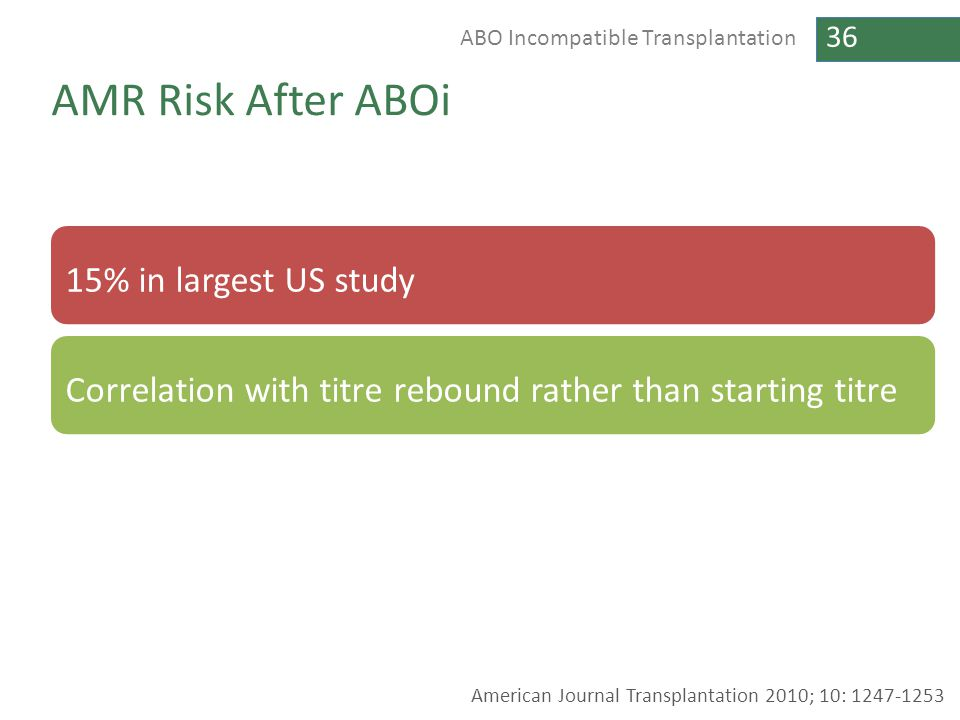 AMR Risk After ABOi 15% in largest US study