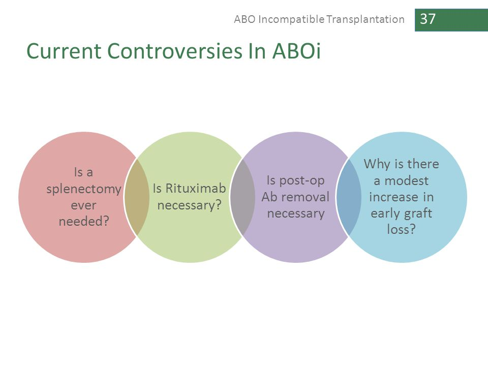 Current Controversies In ABOi