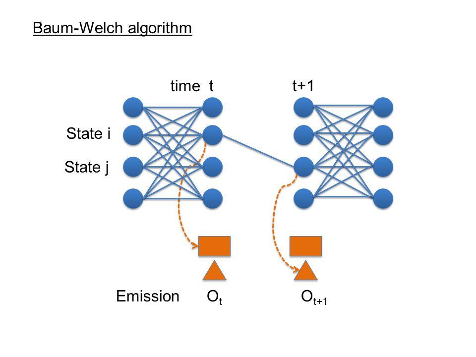 Baum-Welch algorithm time t t+1.