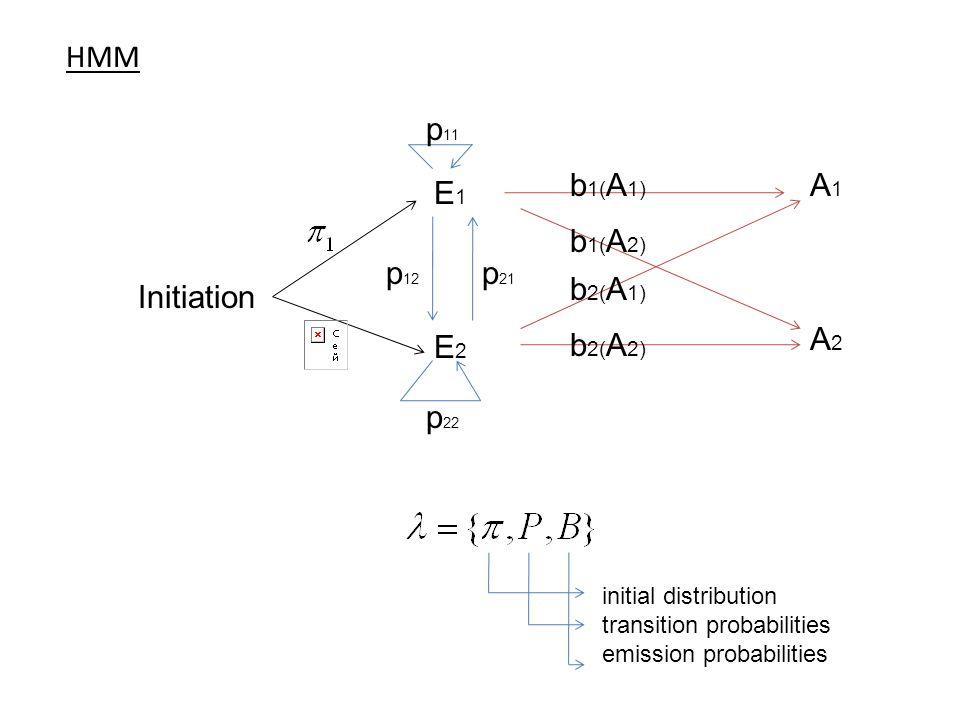 HMM E1 E2 A1 A2 p12 p21 b1(A1) p22 p11 Initiation b1(A2) b2(A1) b2(A2)