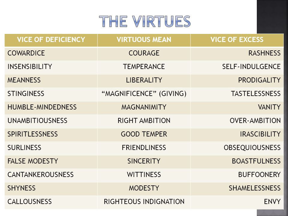 The virtues VICE OF DEFICIENCY VIRTUOUS MEAN VICE OF EXCESS COWARDICE