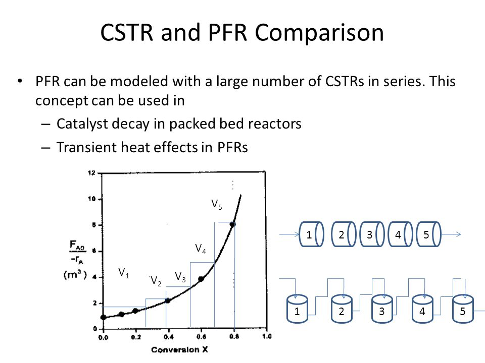 CSTR and PFR Comparison