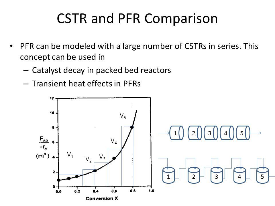 CSTR and PFR Comparison