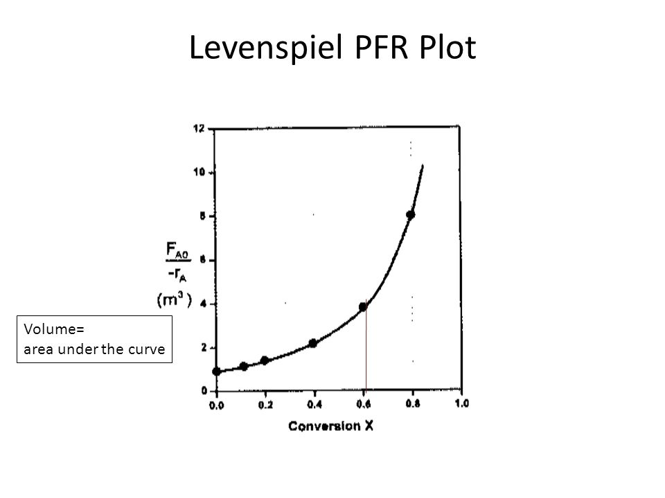 Levenspiel PFR Plot Volume= area under the curve