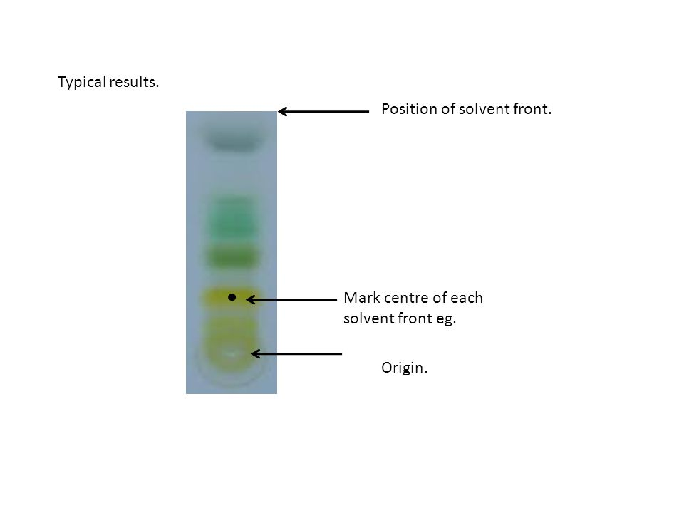 Typical results. Position of solvent front. Mark centre of each solvent front eg. Origin.