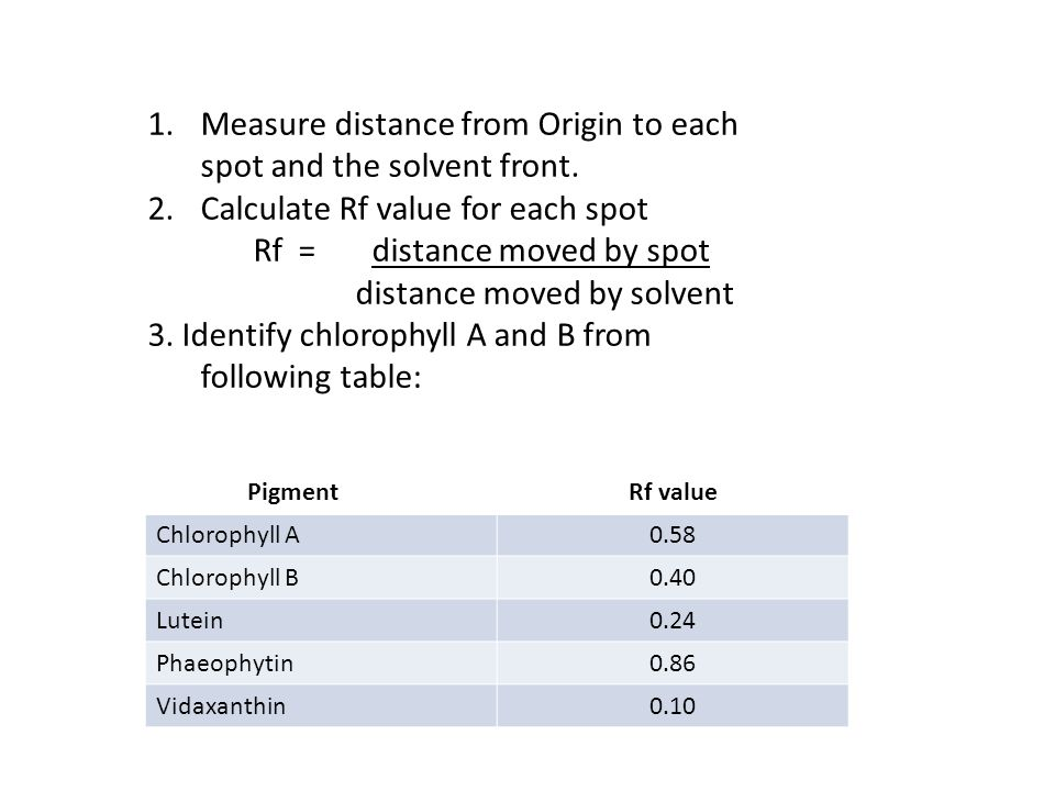 Measure distance from Origin to each spot and the solvent front.