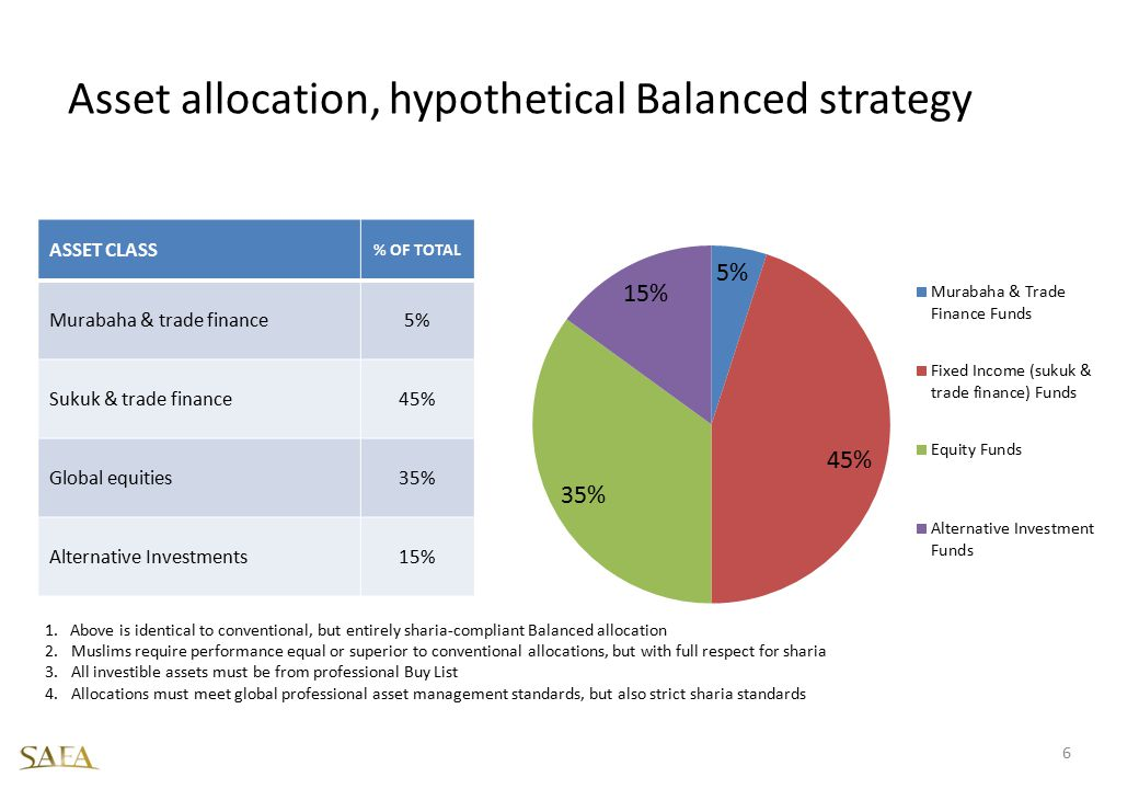 Asset allocation, hypothetical Balanced strategy