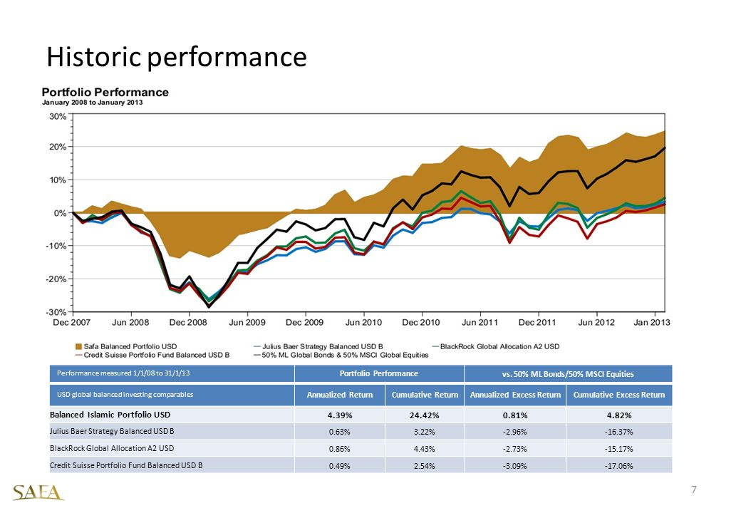 Historic performance Balanced Islamic Portfolio USD 4.39% 24.42% 0.81%