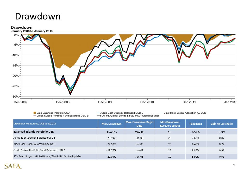 Max. Drawdown Begin Date Max Drawdown Recovery Length