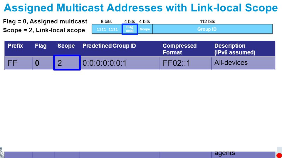 Assigned Multicast Addresses with Link-local Scope