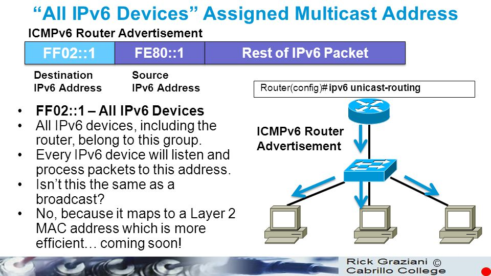 All IPv6 Devices Assigned Multicast Address