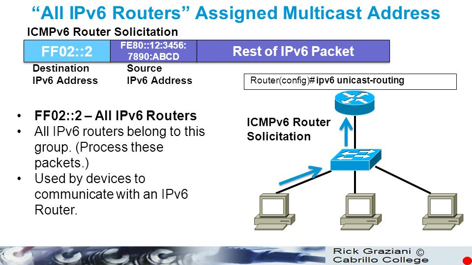 All IPv6 Routers Assigned Multicast Address