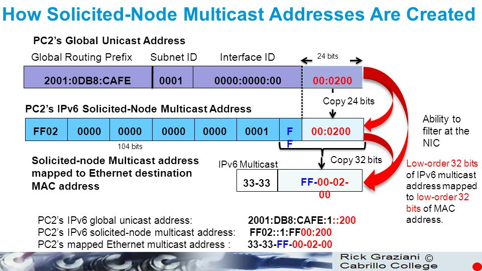 How Solicited-Node Multicast Addresses Are Created