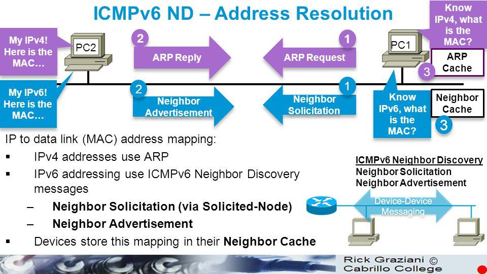 ICMPv6 ND – Address Resolution