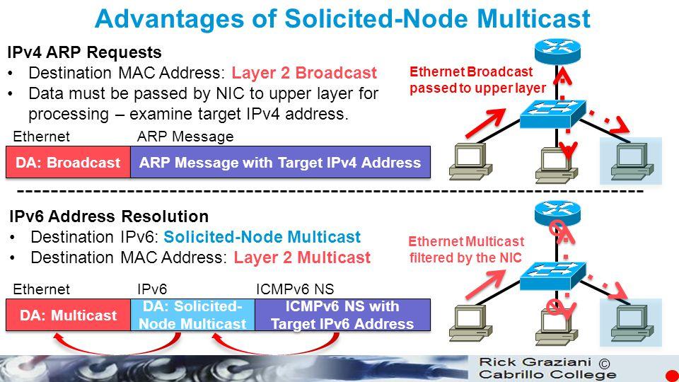 Advantages of Solicited-Node Multicast