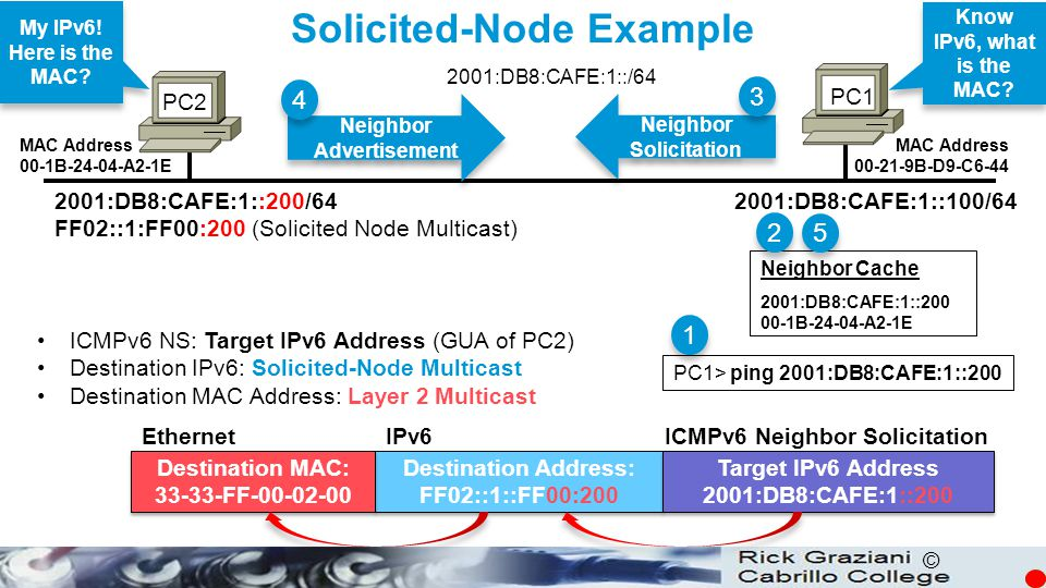 Solicited-Node Example Neighbor Advertisement Neighbor Solicitation