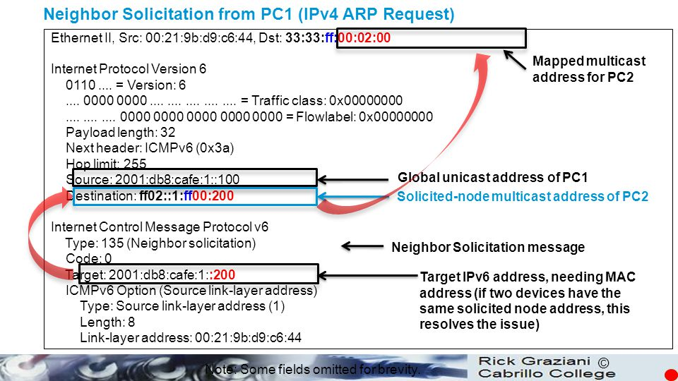 Neighbor Solicitation from PC1 (IPv4 ARP Request)