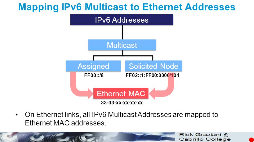 Mapping IPv6 Multicast to Ethernet Addresses