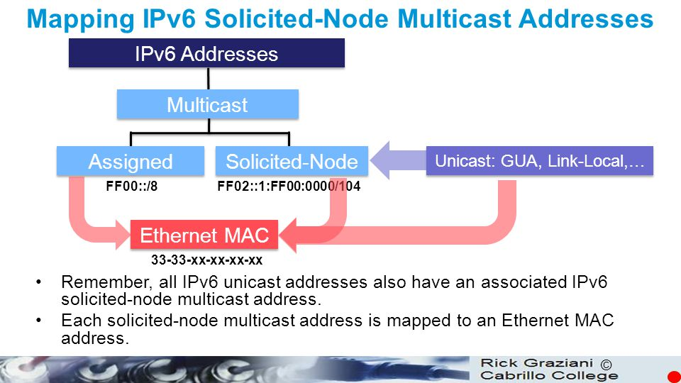 Mapping IPv6 Solicited-Node Multicast Addresses