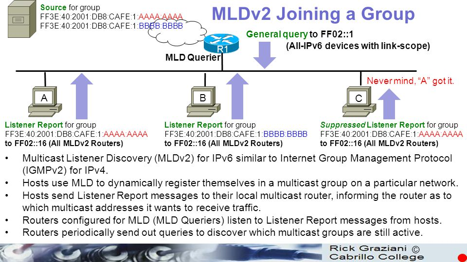 MLDv2 Joining a Group A B C
