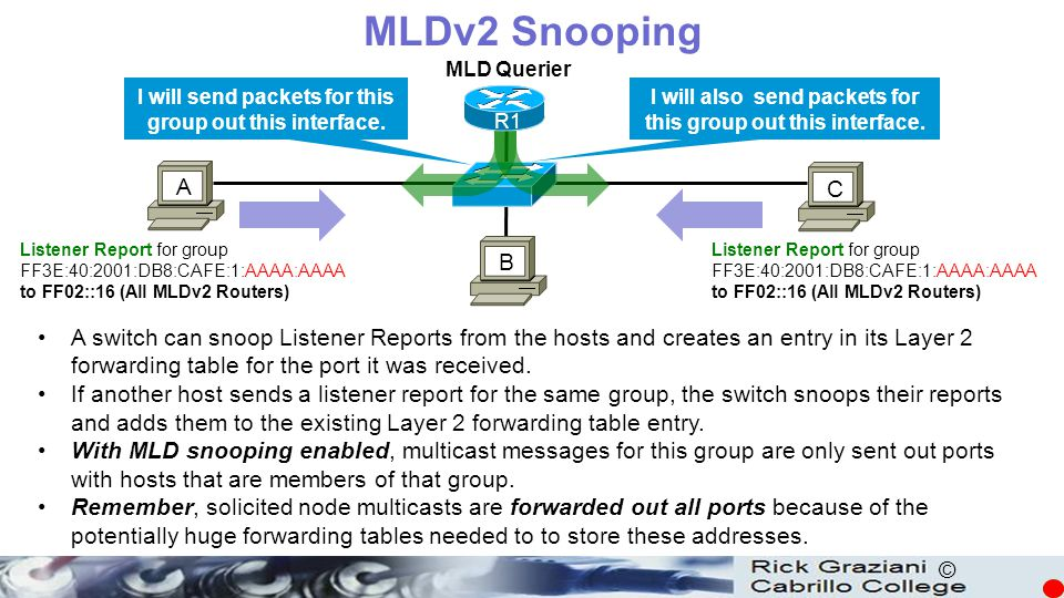 MLDv2 Snooping MLD Querier. I will send packets for this group out this interface. I will also send packets for this group out this interface.