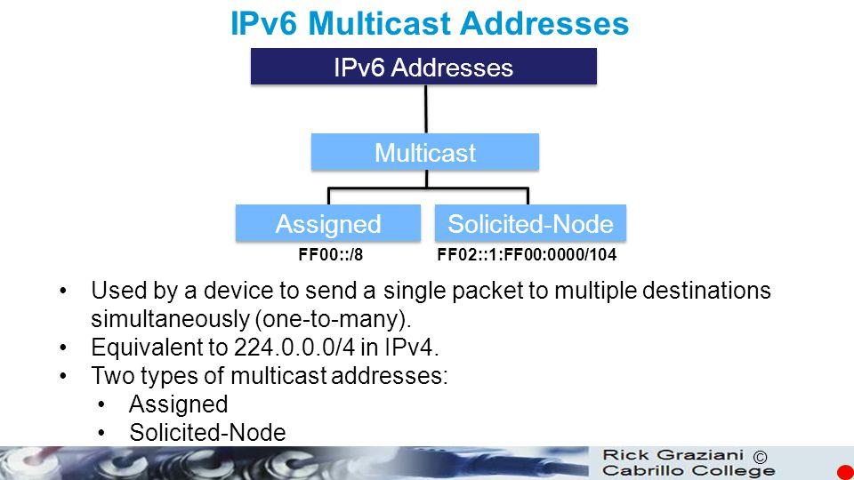 IPv6 Multicast Addresses