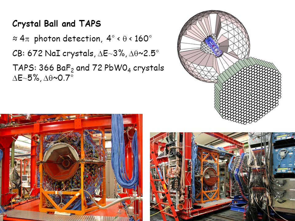 Crystal Ball and TAPS ≈ 4p photon detection, 4° < q < 160° CB: 672 NaI crystals, DE~3%, Dq~2.5°