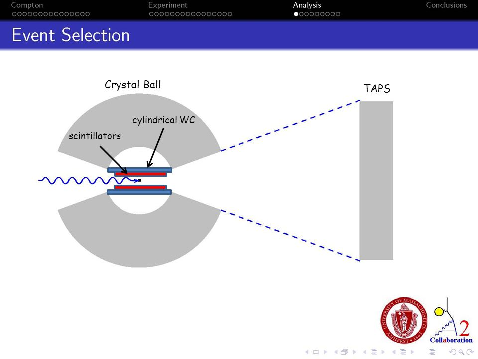 Crystal Ball TAPS cylindrical WC scintillators