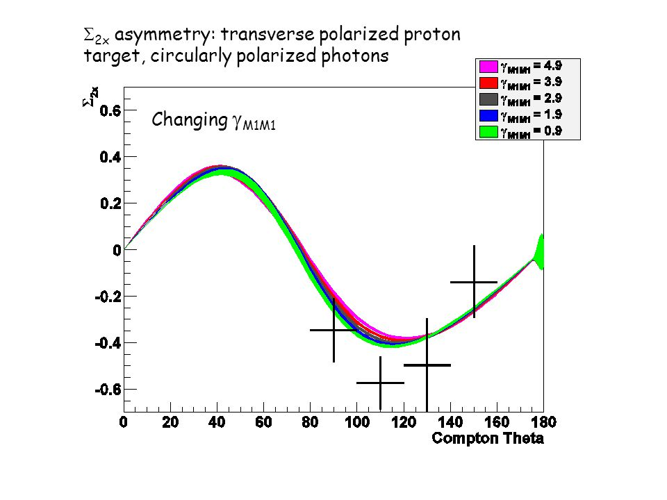 S2x asymmetry: transverse polarized proton target, circularly polarized photons