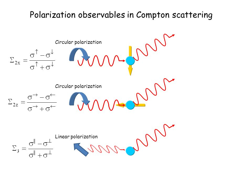 Polarization observables in Compton scattering