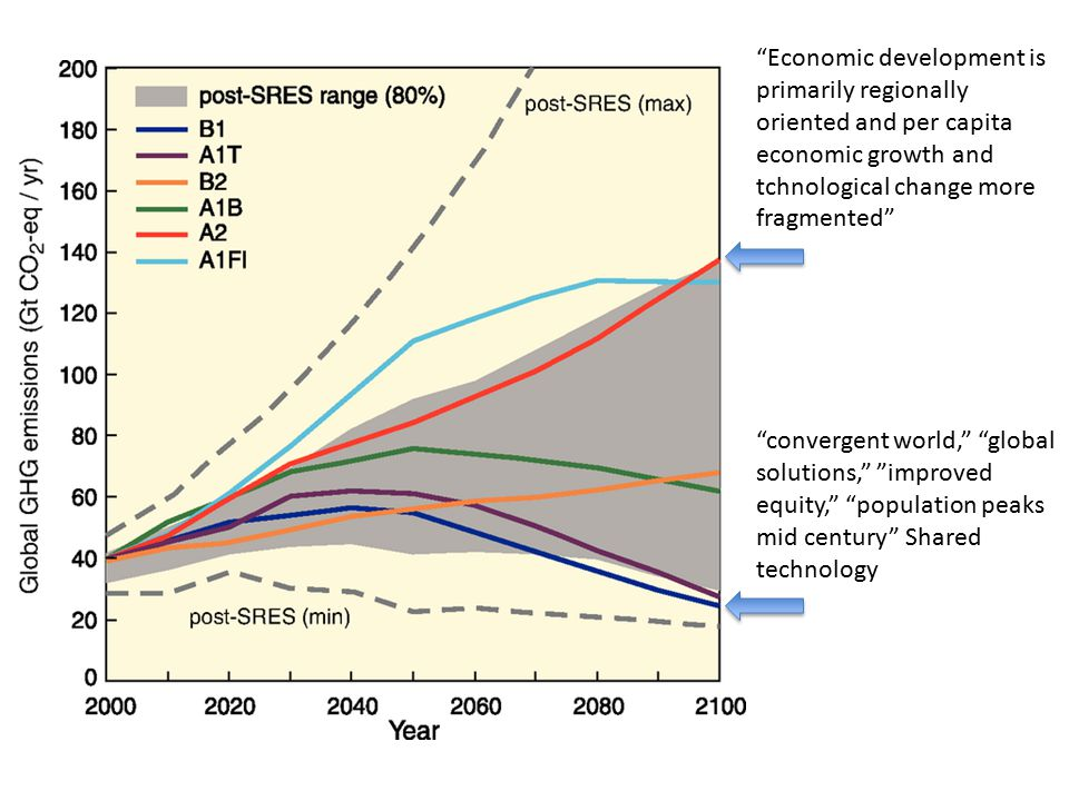 Economic development is primarily regionally oriented and per capita economic growth and tchnological change more fragmented