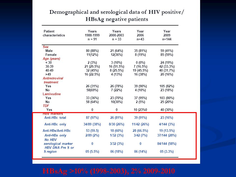Demographical and serological data of HIV positive/ HBsAg negative patients
