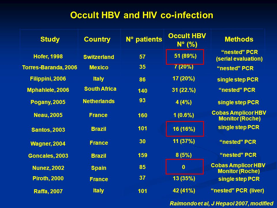 Occult HBV and HIV co-infection