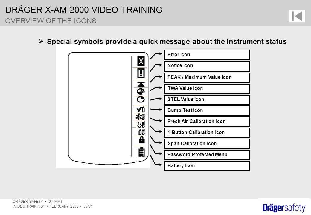 Special symbols provide a quick message about the instrument status