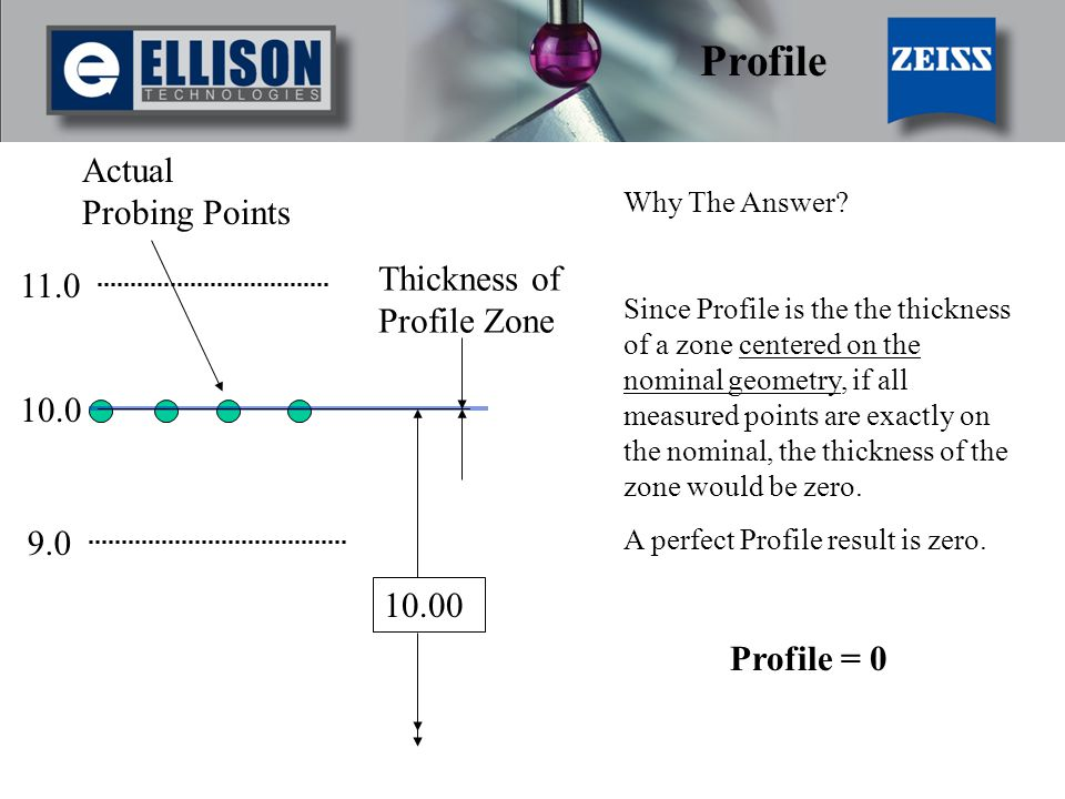 Profile Actual Probing Points Thickness of Profile Zone 11.0 10.0 9.0