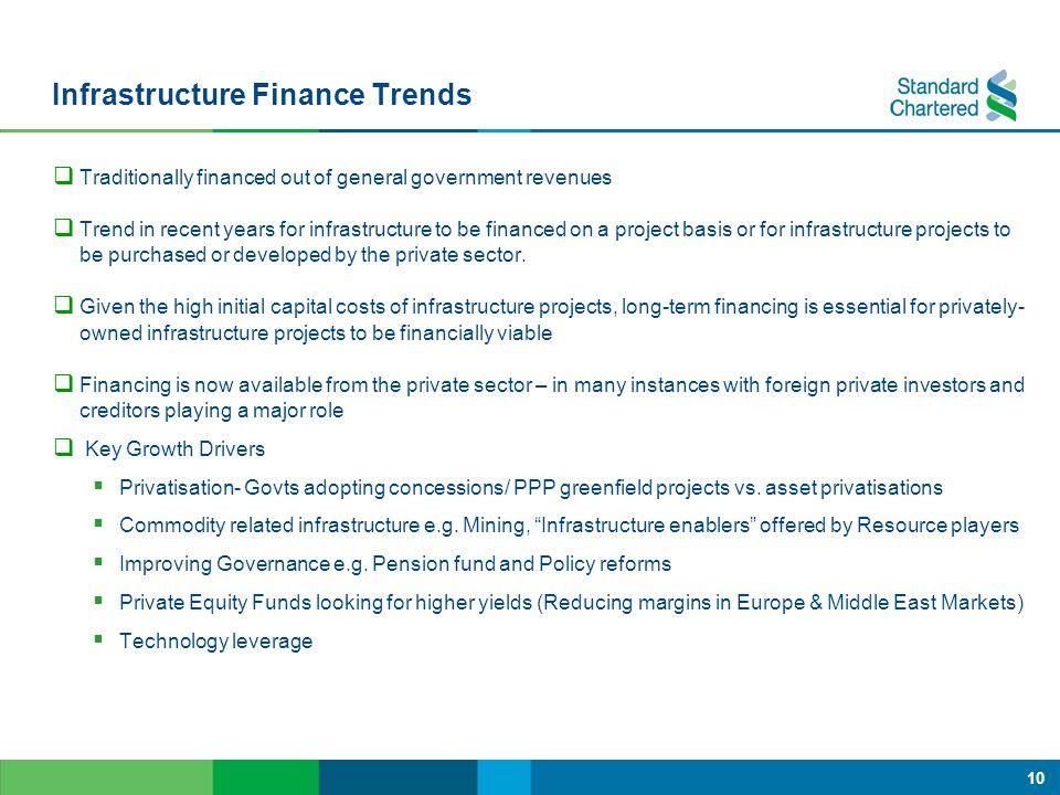 Infrastructure Finance Trends