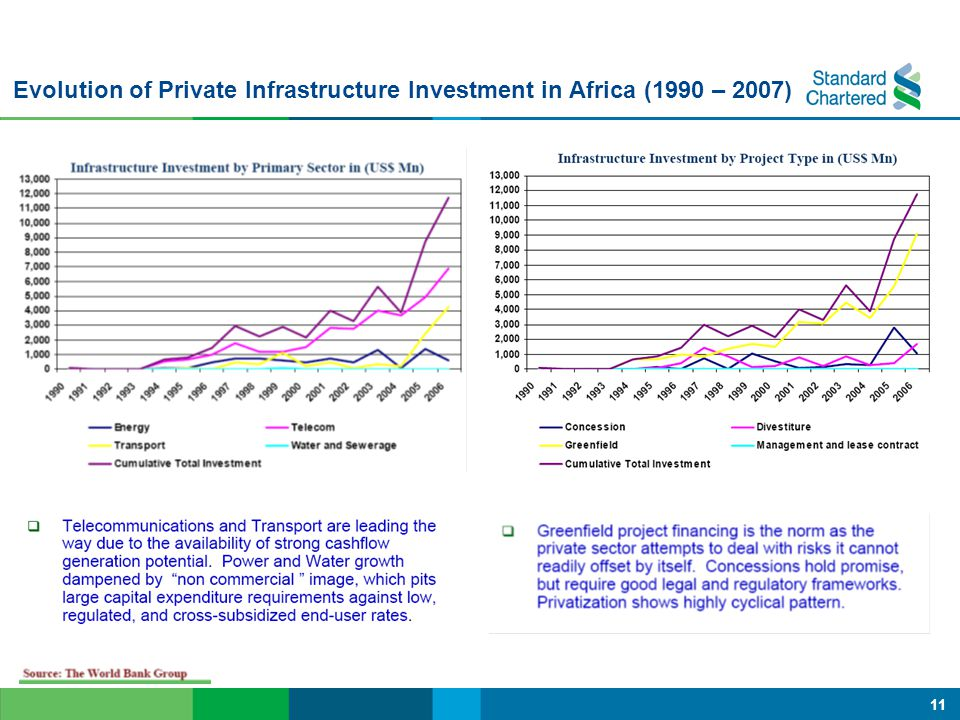 Evolution of Private Infrastructure Investment in Africa (1990 – 2007)