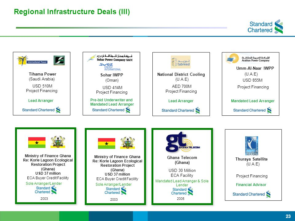 Regional Infrastructure Deals (III)